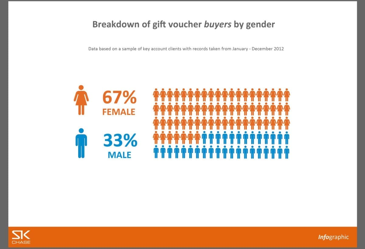 Infographic – Breakdown of gift voucher buyers by gender