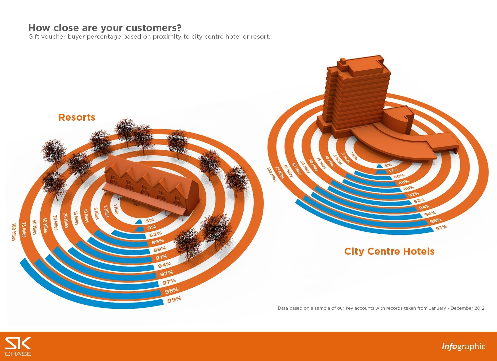 Infographic – How close are your customers?