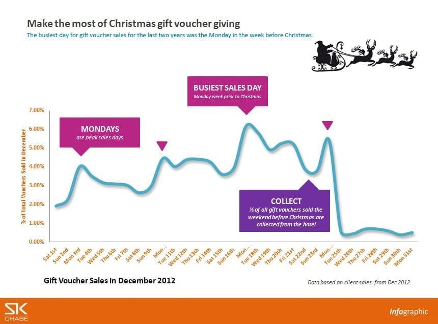 Infographic – Gift voucher sales in December