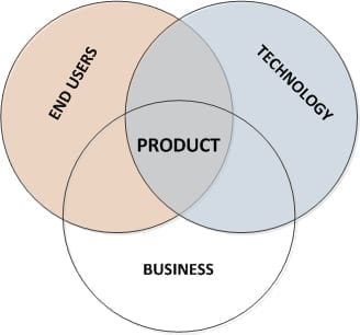 ProductManagementDiagram (1)