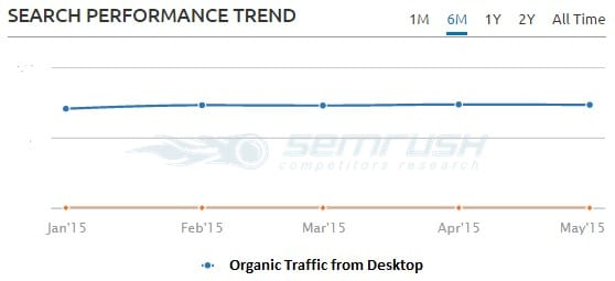 Search Performance Trend 2