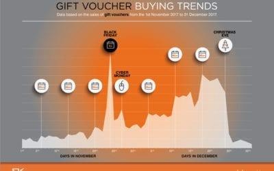 Gift Voucher Buying Trends 2017